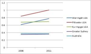 Figure 2: Percentage of residents speaking German at home