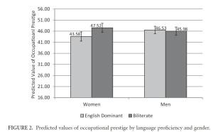 Occupational prestige by gender and bilingual proficiency (Source: Lee & Hatteberg 2015, p. 17)